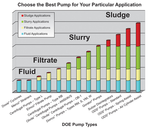 Pump types and applications